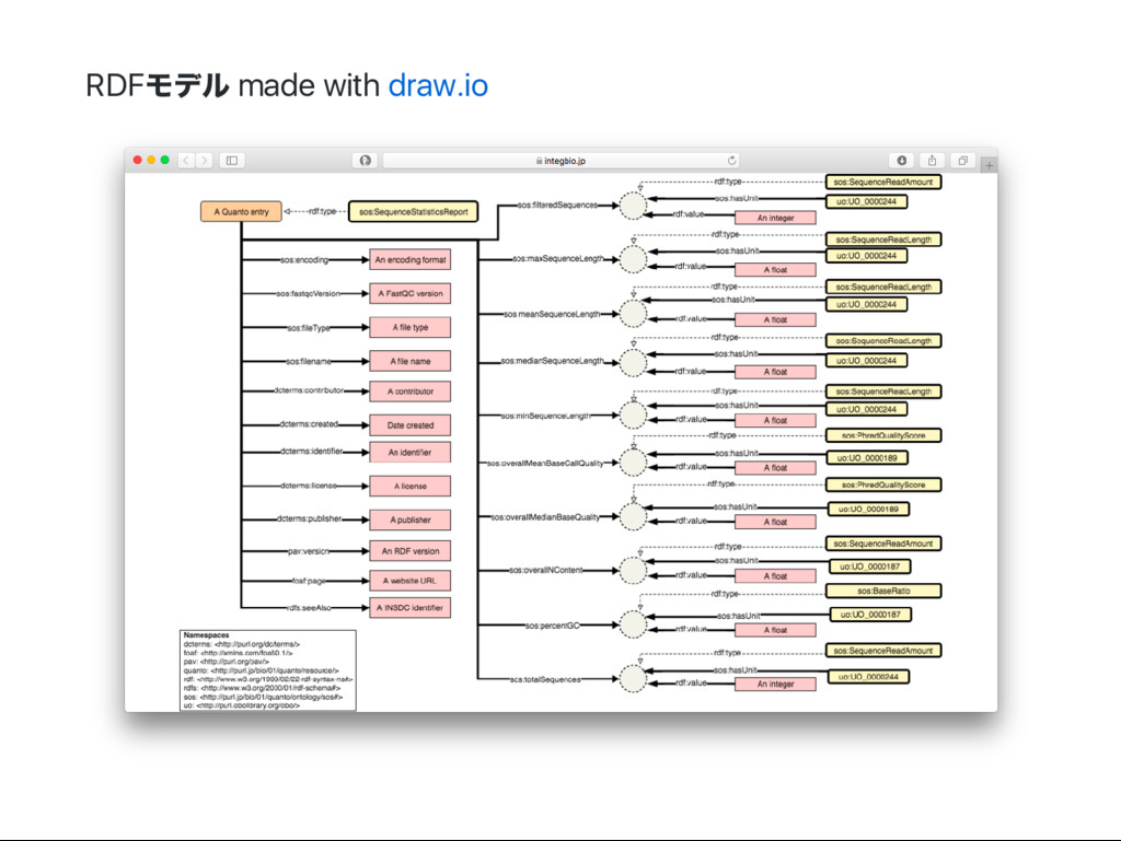 RDF モデル made with draw.io