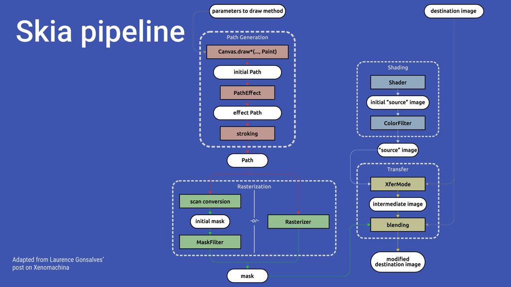 Skia pipeline Adapted from Laurence Gonsalves' ...