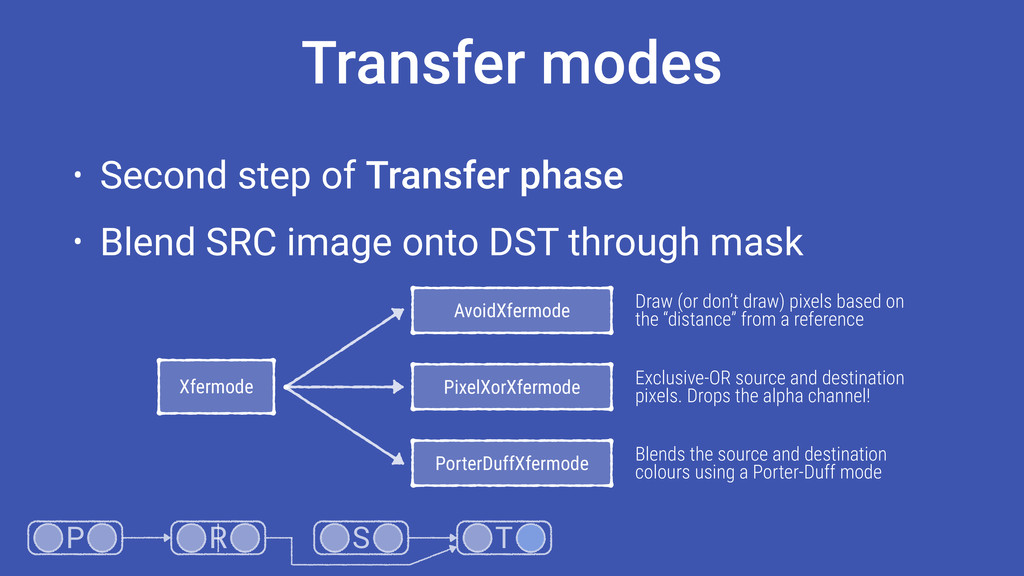 Transfer modes • Second step of Transfer phase ...