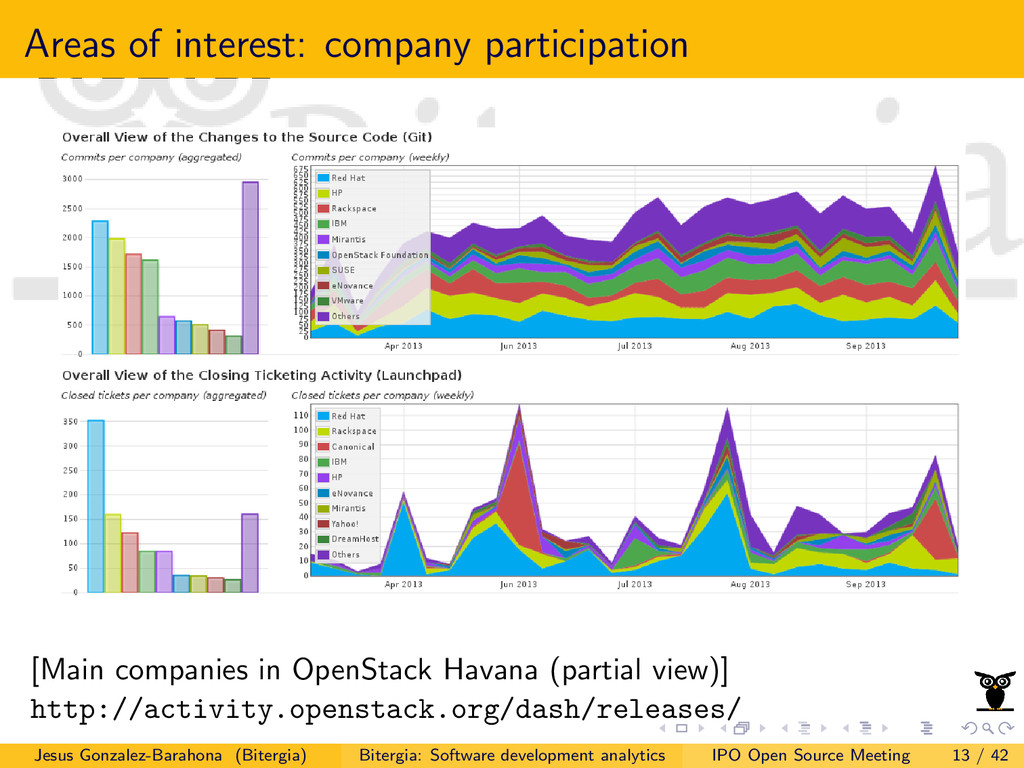 Areas of interest: company participation [Main ...