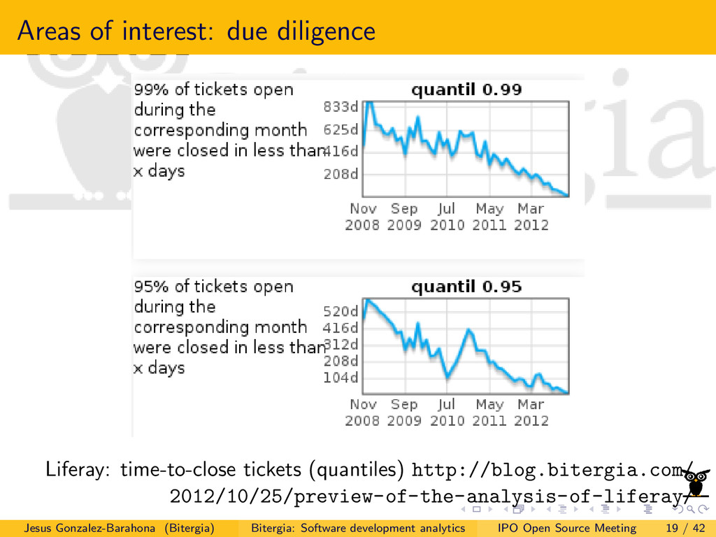 Areas of interest: due diligence Liferay: time-...