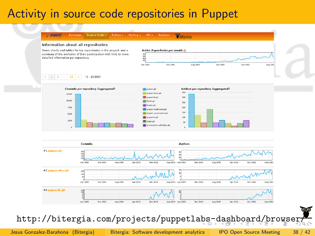 Activity in source code repositories in Puppet ...