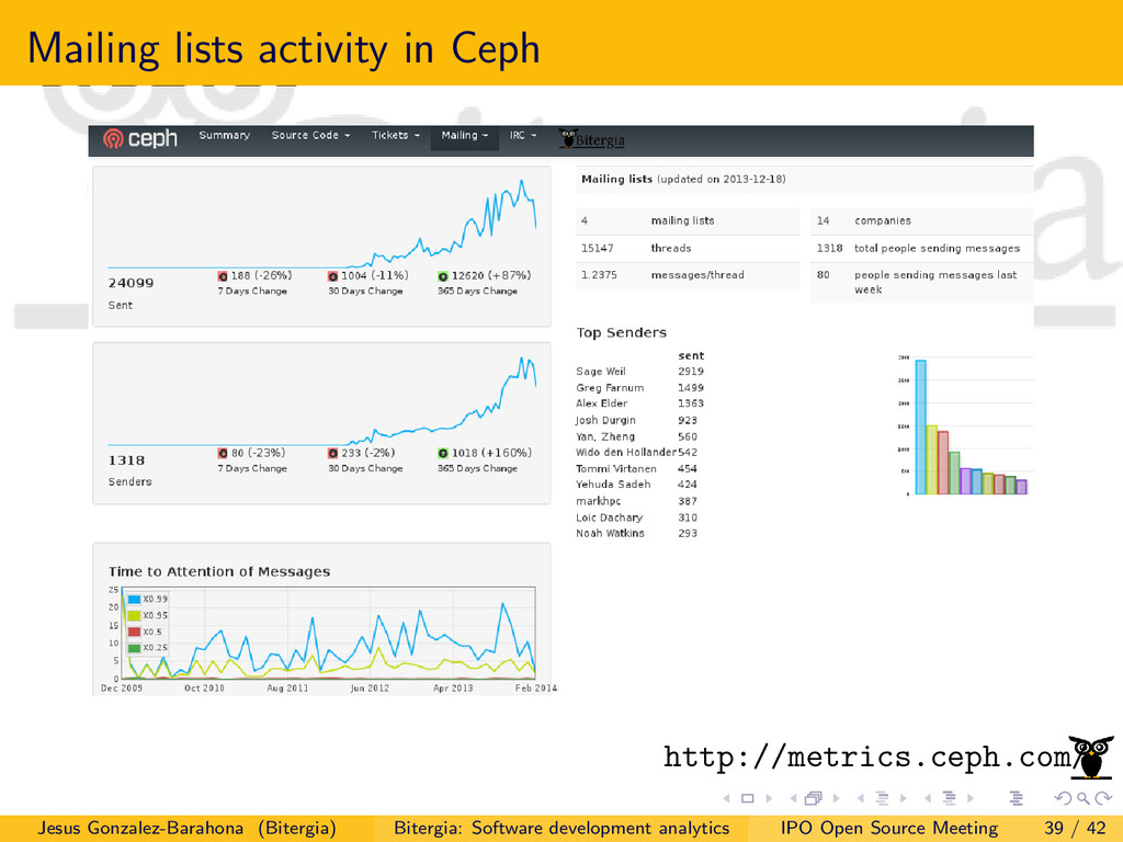 Mailing lists activity in Ceph http://metrics.c...