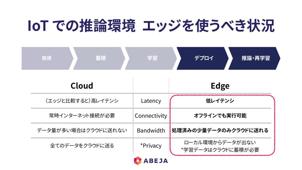 IoT での推論環境 エッジを使うべき状況 Cloud Edge (エッジと比較すると)高レイ...