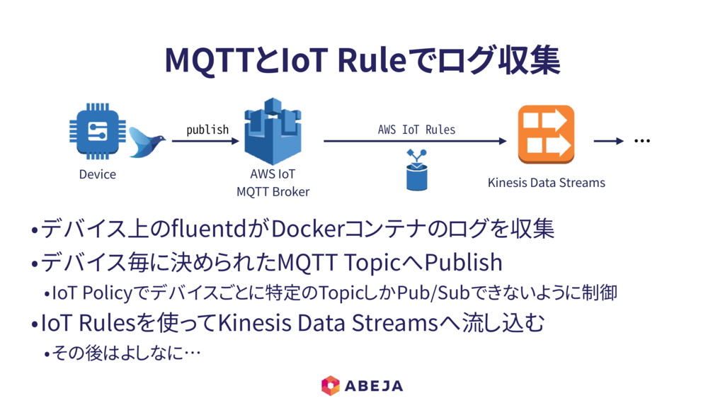 MQTTとIoT Ruleでログ収集 ・・・ Device Kinesis Data Stre...