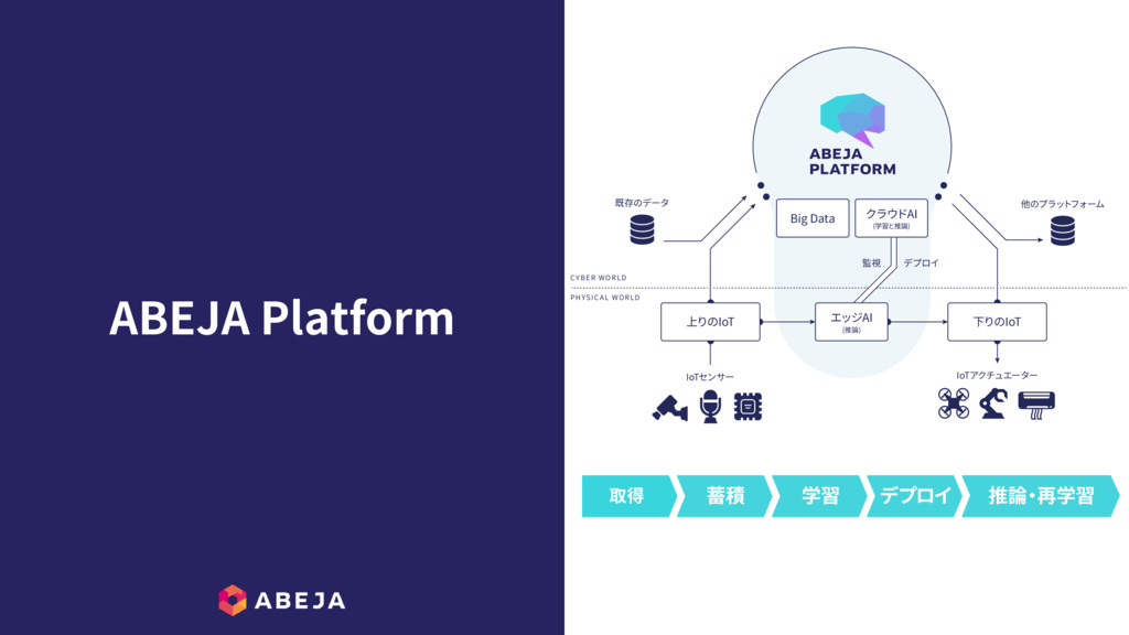 """ABEJA Platform 1):4*$ """"-803-% $ :#&3803-% *P5..."""