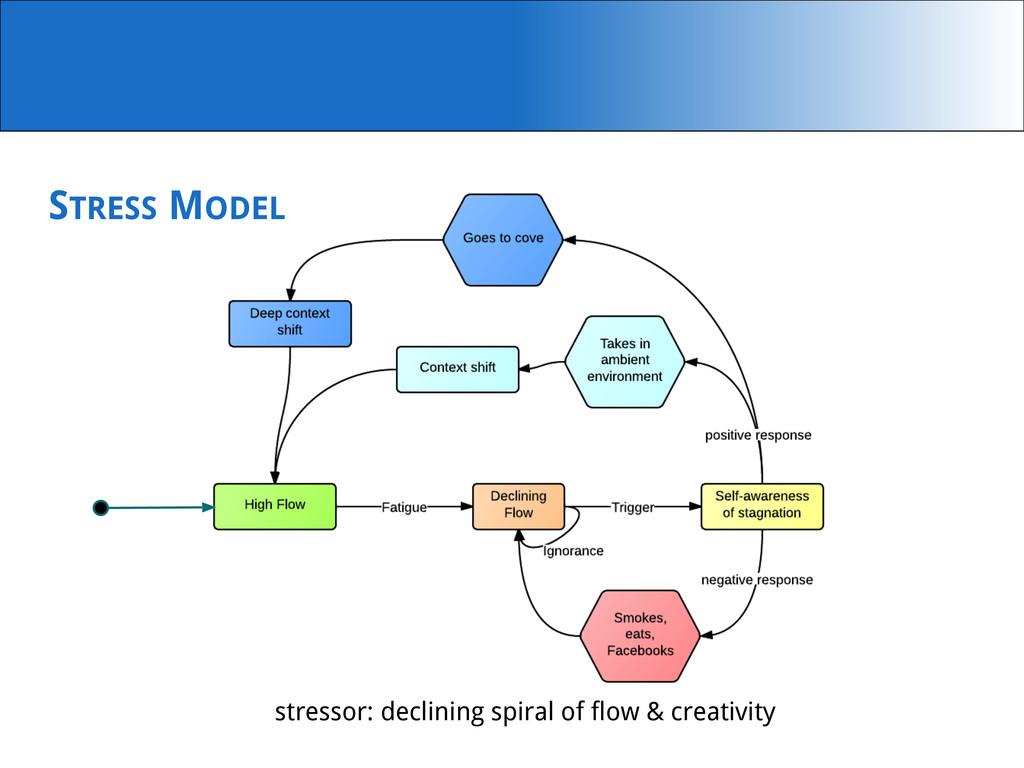 stressor: declining spiral of flow & creativity...