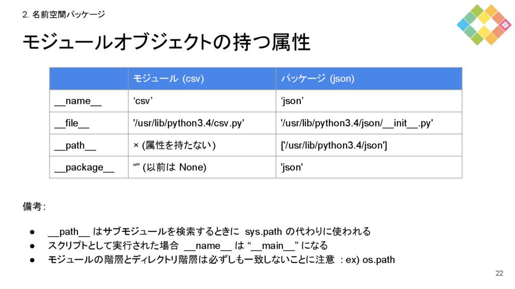モジュールオブジェクトの持つ属性 備考: ● __path__ はサブモジュールを検索するとき...