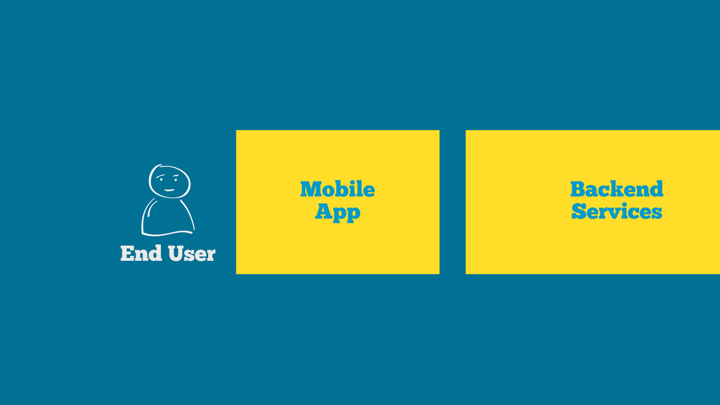 Mobile App End User Backend Services