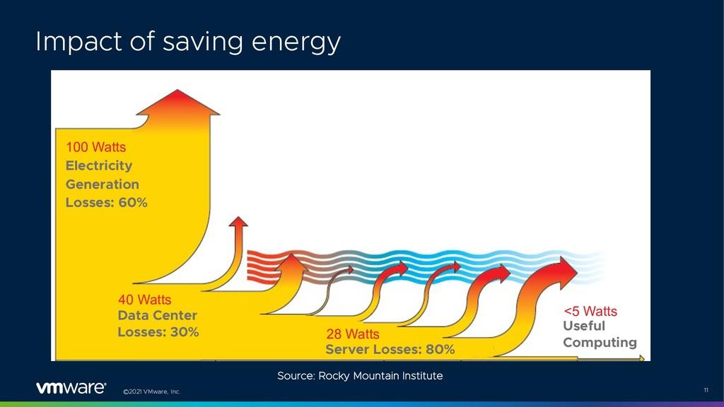 ©2021 VMware, Inc. 11 Electricity Generation Lo...