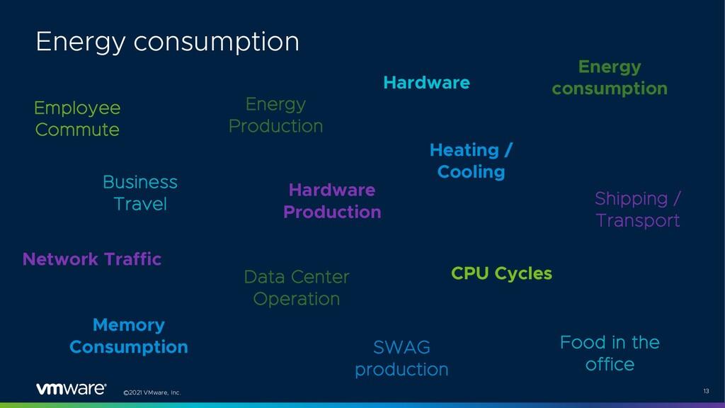 ©2021 VMware, Inc. 13 Employee Commute Energy P...