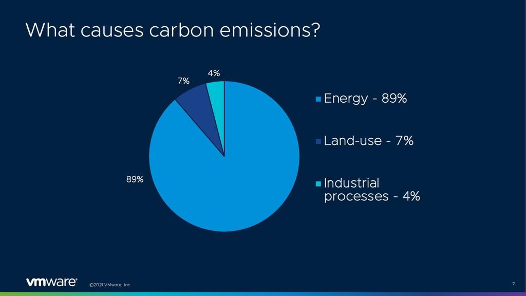 ©2021 VMware, Inc. 7 89% 7% 4% Energy - 89% Lan...