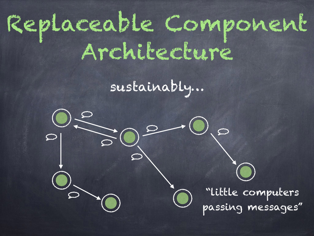 Replaceable Component Architecture sustainably…...