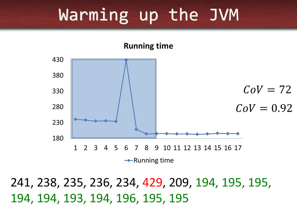 Warming up the JVM 241, 238, 235, 236, 234, 429...