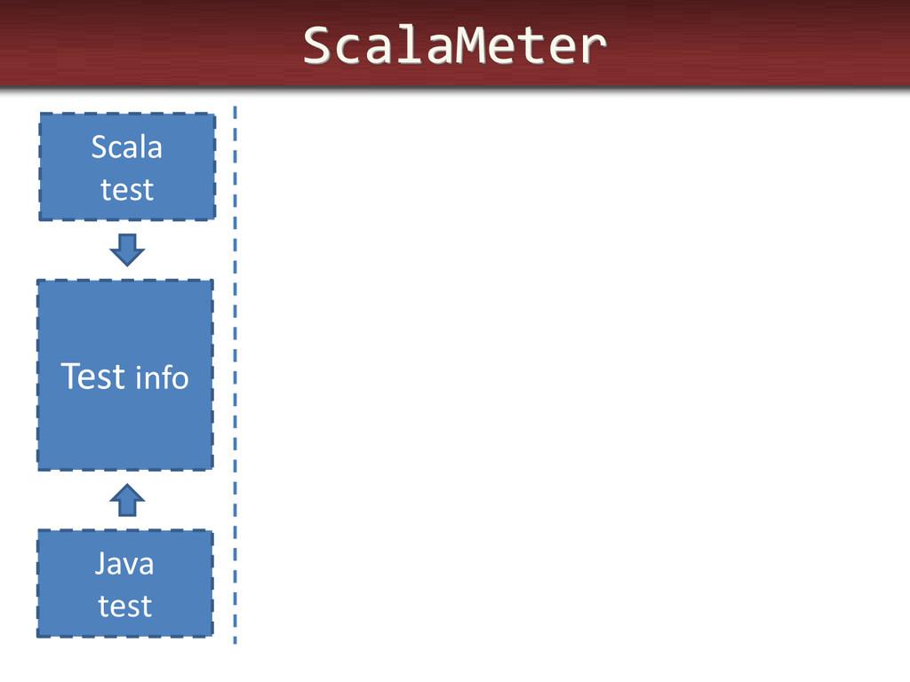 ScalaMeter Test info Scala test Java test