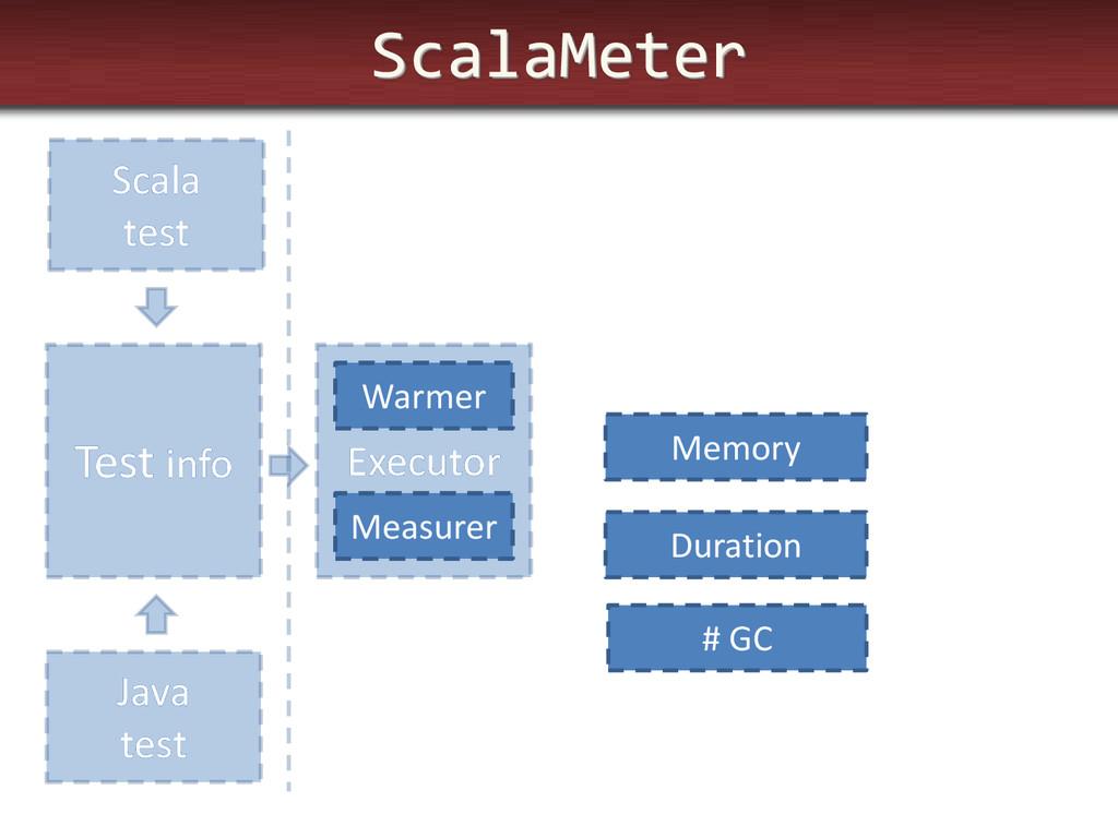 ScalaMeter Test info Executor Scala test Java t...