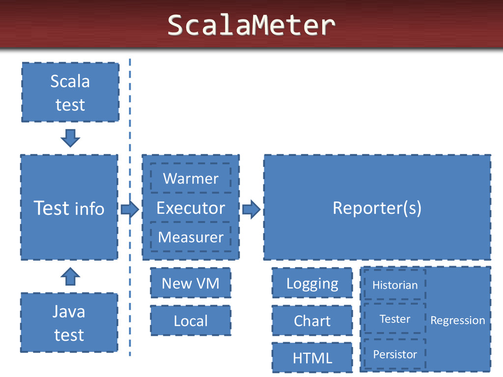 ScalaMeter Test info Executor Reporter(s) Scala...