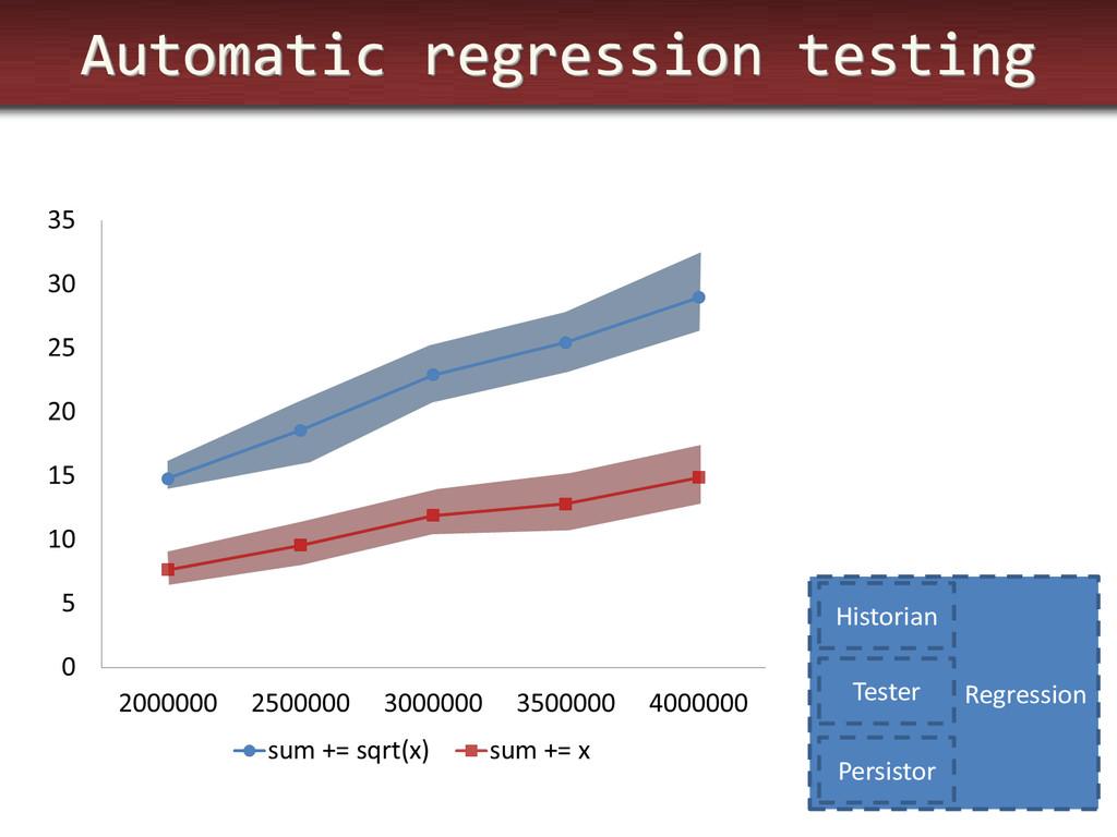 Automatic regression testing Regression Histori...