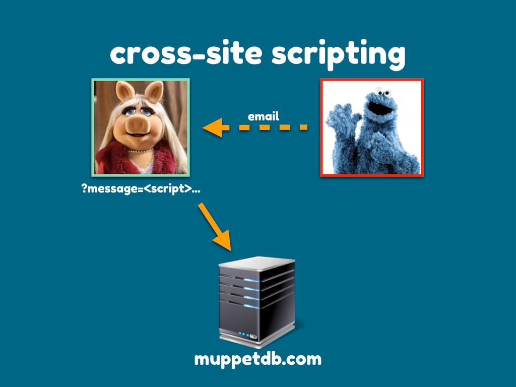 cross-site scripting email ?message=<script>......