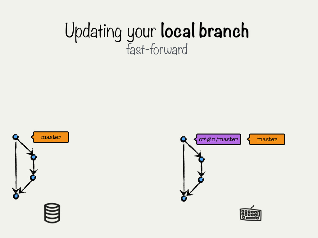 Updating your local branch fast-forward master ...