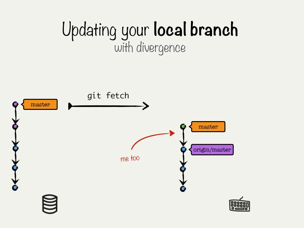 master origin/master Updating your local branch...