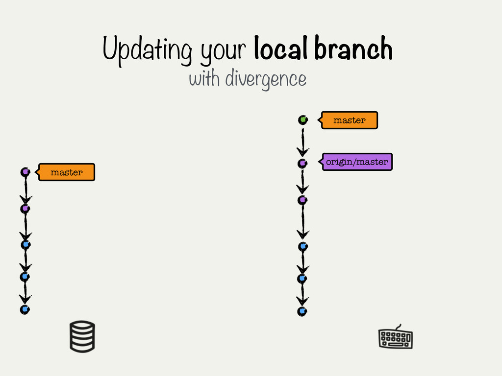 origin/master Updating your local branch with d...
