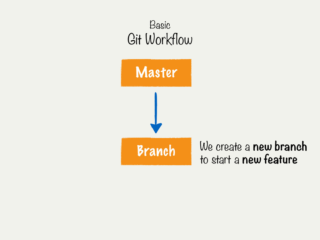 Master Branch We create a new branch to start a...