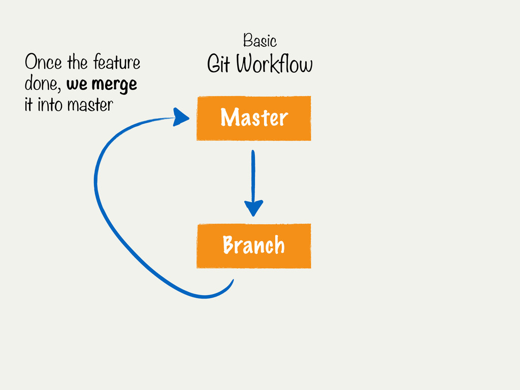 Master Branch Once the feature done, we merge i...