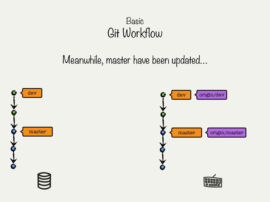 master master dev origin/master Basic Git Workf...
