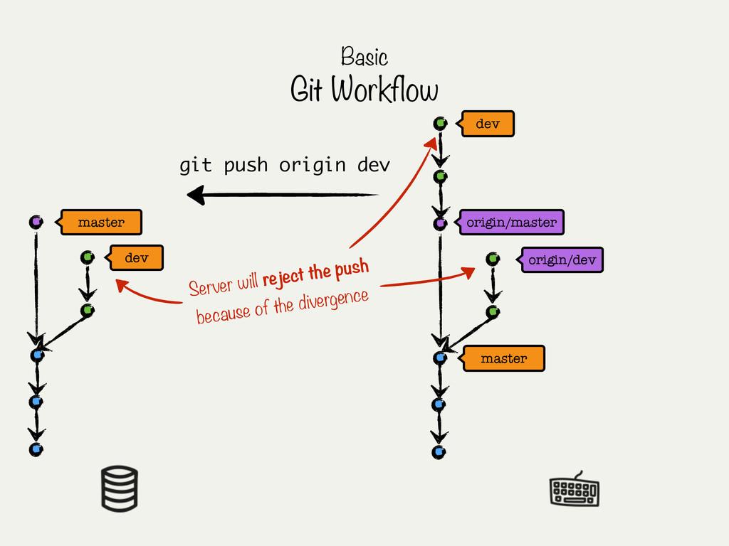 master master origin/master Basic Git Workflow ...