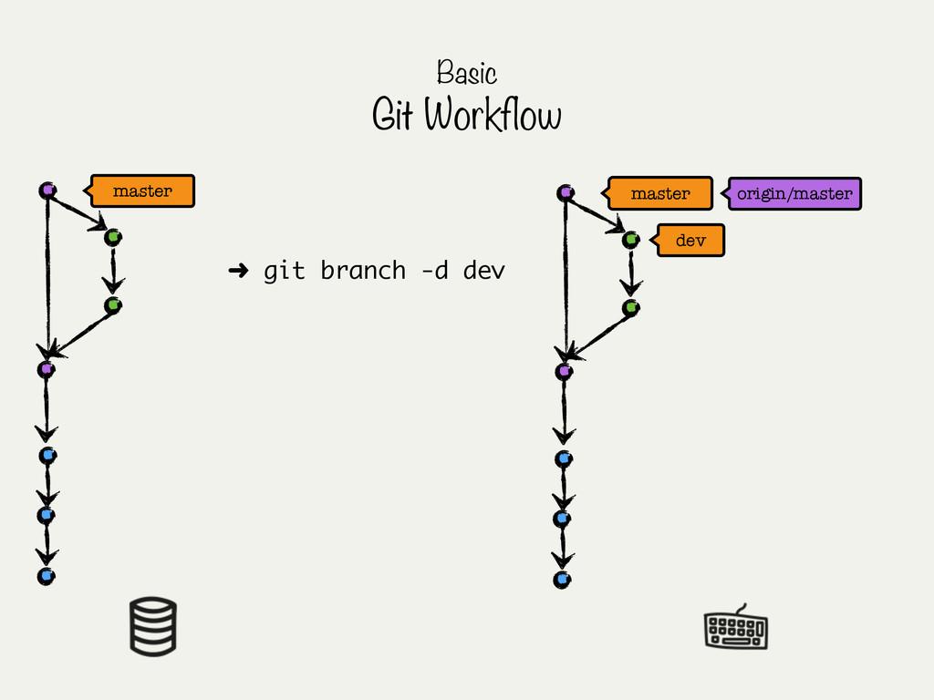 master origin/master Basic Git Workflow dev mas...