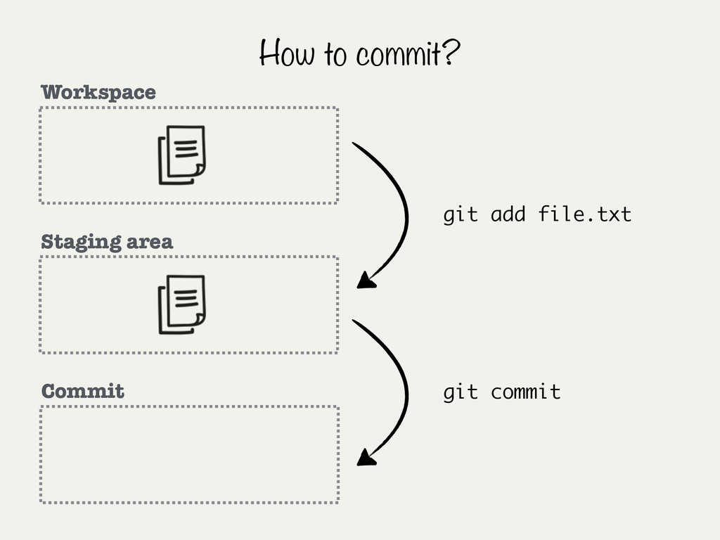 How to commit? Workspace Staging area Commit gi...