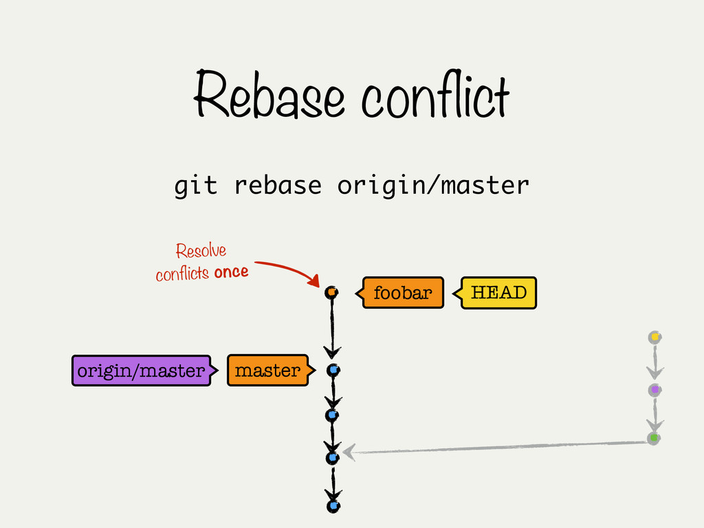 Rebase conflict master origin/master HEAD fooba...
