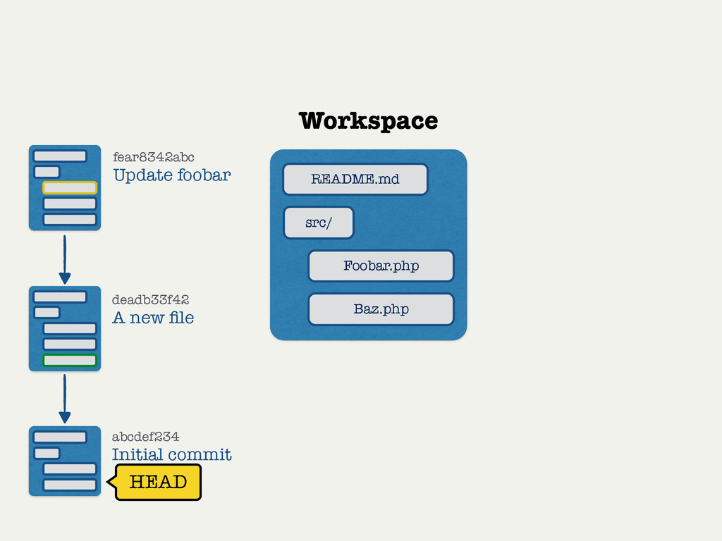 Workspace src/ Foobar.php Baz.php README.md fea...