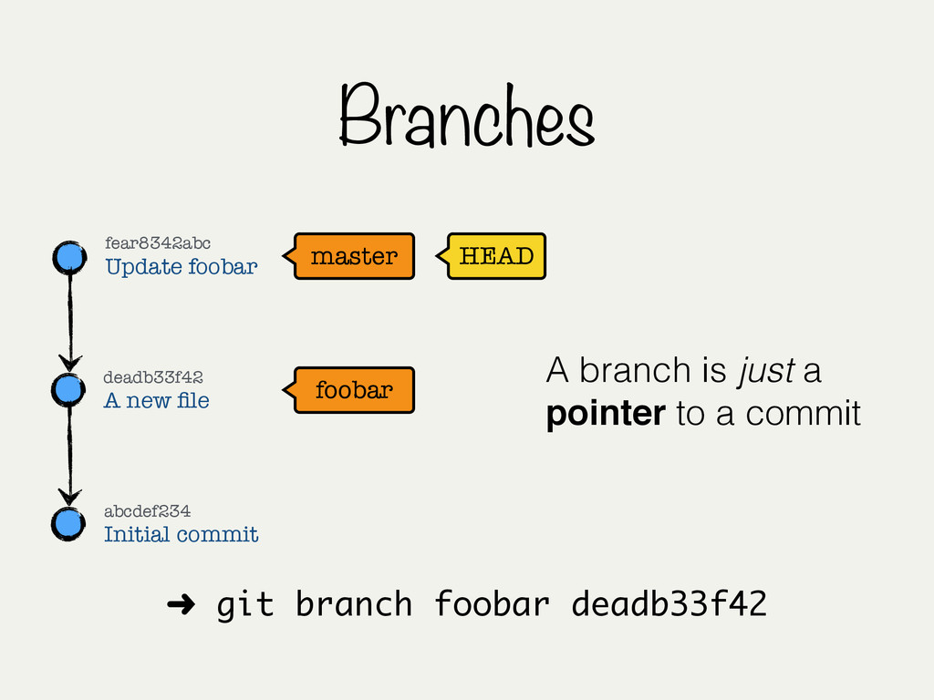 Branches master HEAD fear8342abc Update foobar ...