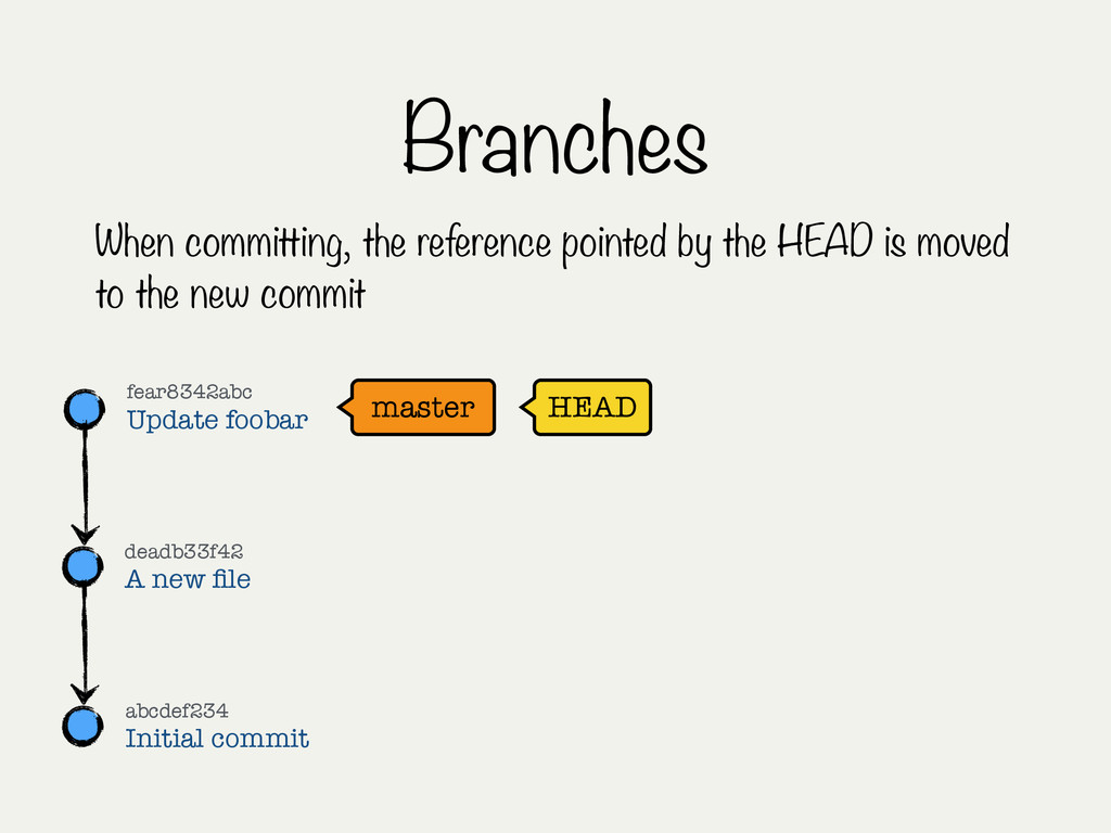 Branches When committing, the reference pointed...