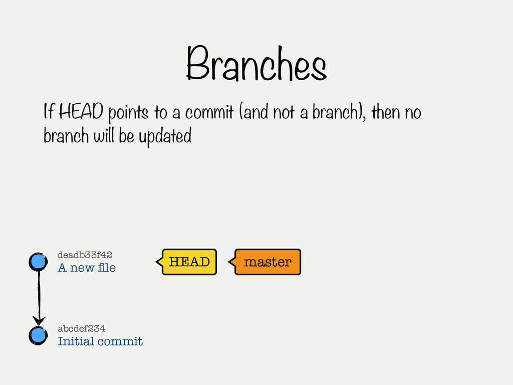Branches If HEAD points to a commit (and not a ...