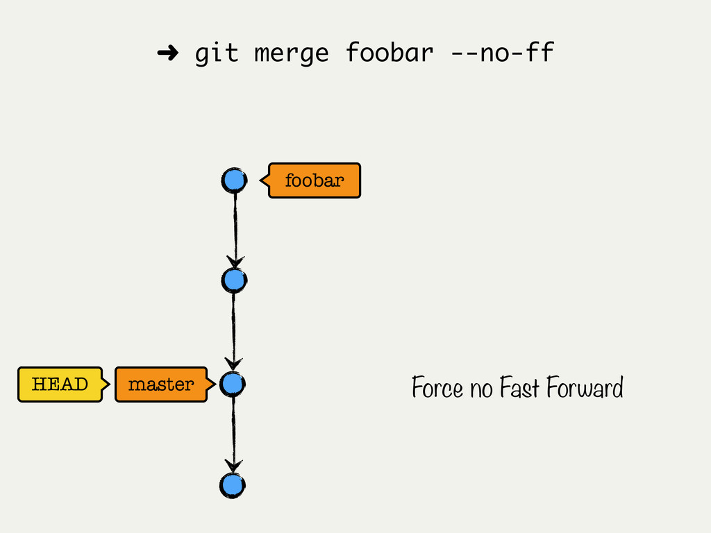 foobar HEAD master ➜ git merge foobar --no-ff F...
