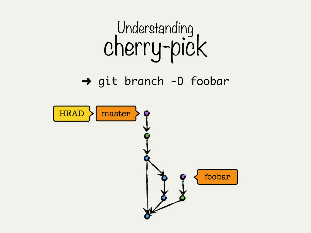 HEAD master foobar Understanding cherry-pick ➜ ...