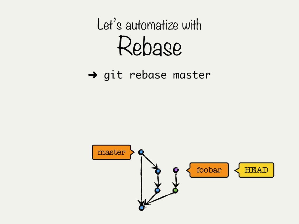 HEAD master Let's automatize with Rebase ➜ git ...