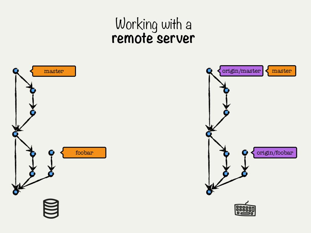 Working with a remote server origin/master mast...