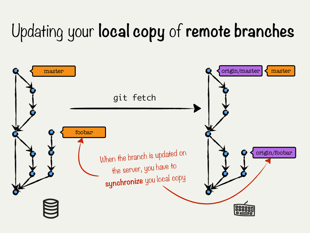 Updating your local copy of remote branches ori...