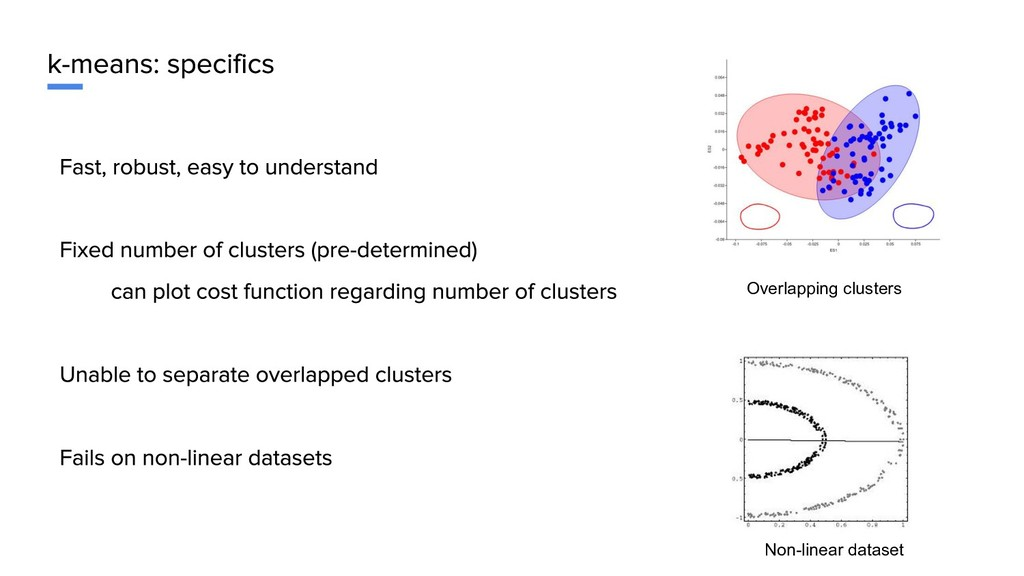 Overlapping clusters Non-linear dataset