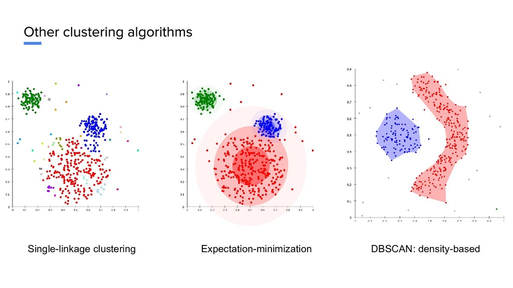 Single-linkage clustering Expectation-minimizat...
