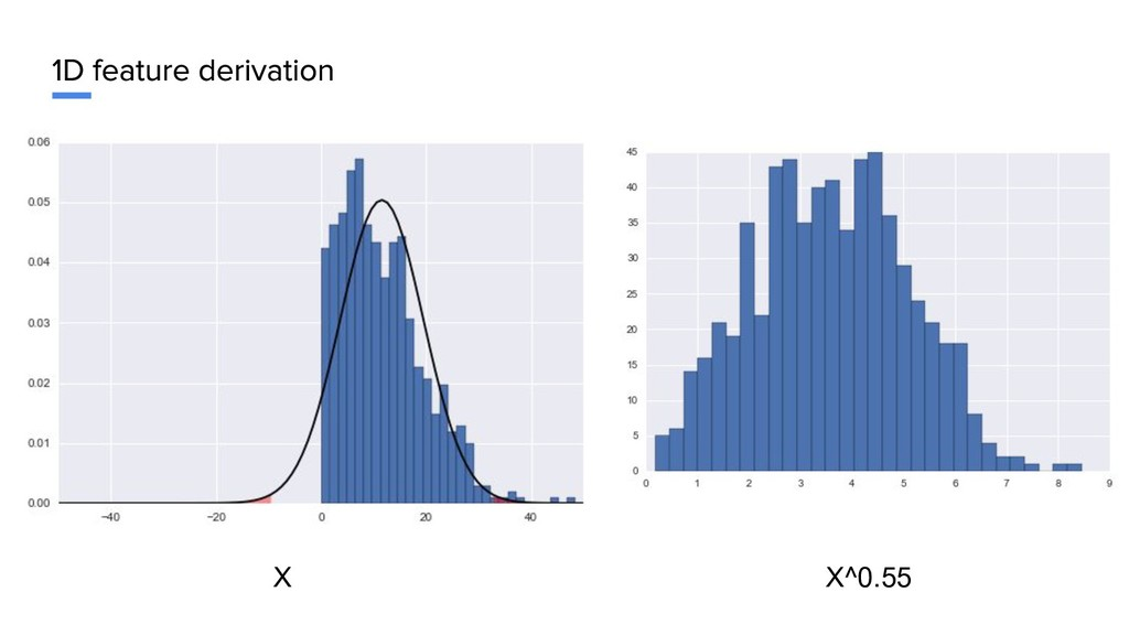 X X^0.55