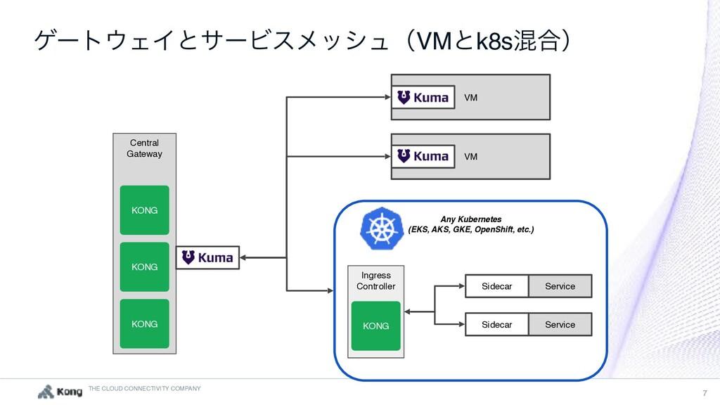THE CLOUD CONNECTIVITY COMPANY 7 VM Central Gat...