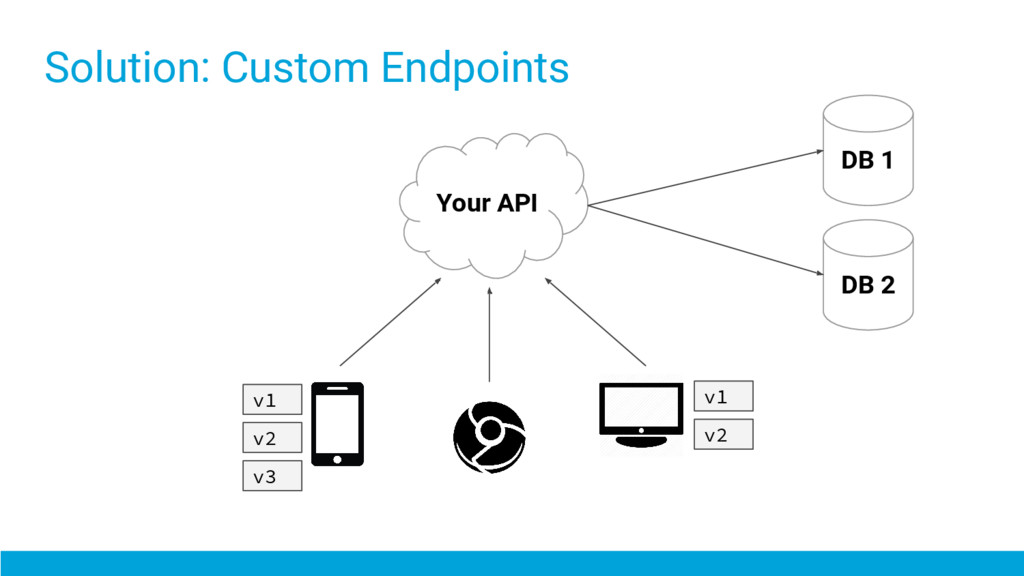 Solution: Custom Endpoints Your API DB 1 DB 2 v...