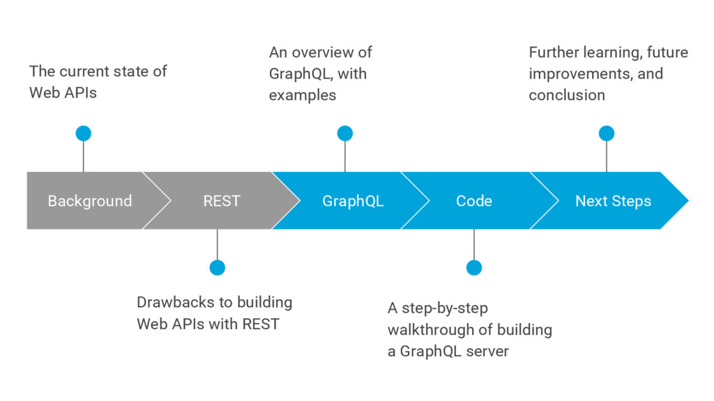 A step-by-step walkthrough of building a GraphQ...