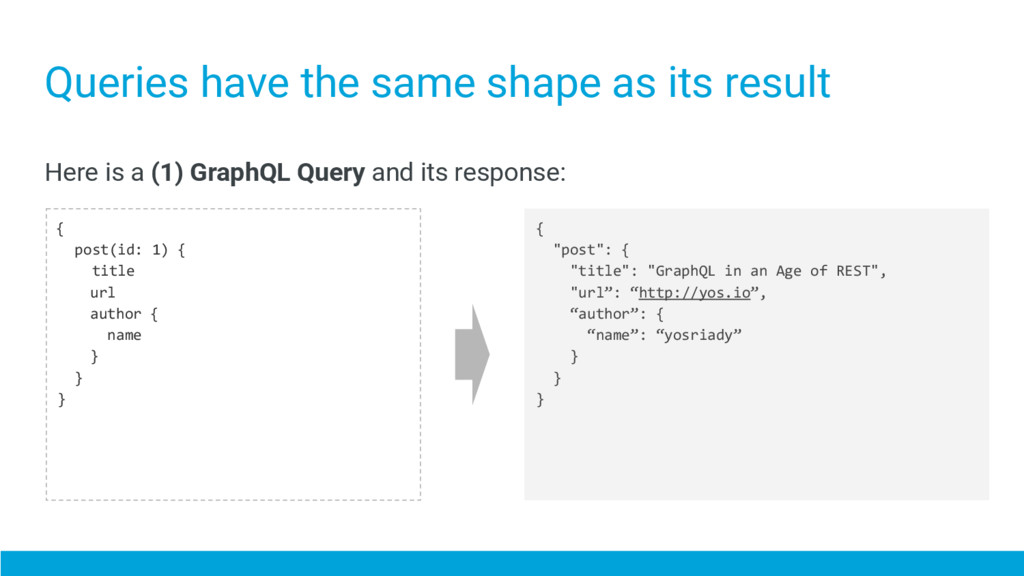 Queries have the same shape as its result Here ...