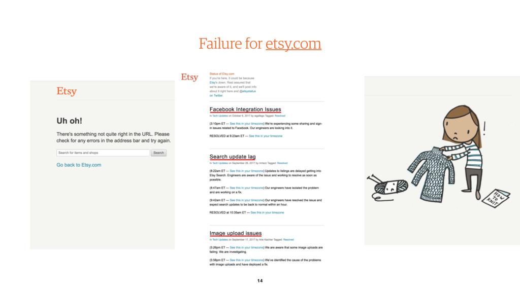 Failure for etsy.com 14 From: etsystatus.com